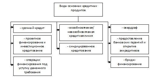 оценка эффективности рефинансирования кредитов физических лиц