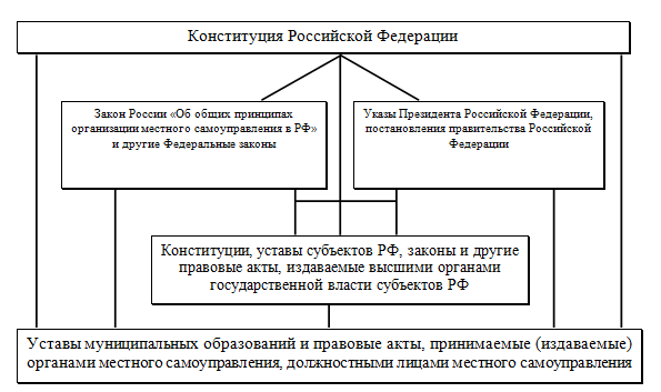 Рисунок 1 - Система нормативно-правовых актов, в соответствии с которой осуществляется местное самоуправление