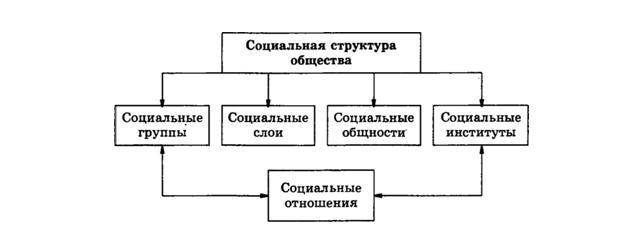 Рис. 1. Социальная структура общества