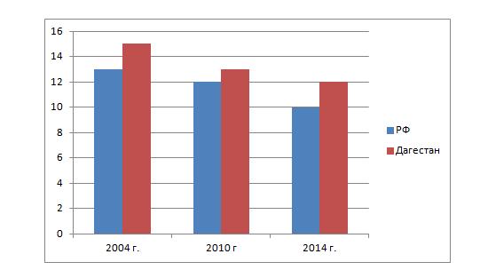 Рис. 2. Распределение бедных домохозяйств, % от общего числа бедных в РФ, 2004 -2014 гг.
