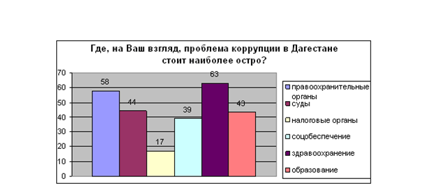 Рис. 6 Ответ респондентов на вопрос – «Где, проблема коррупции в Дагестане стоит наиболее остро?», %