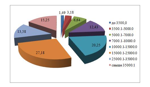 Рис.3. Структура среднемесячных доходов населения Р. Дагестан (%)