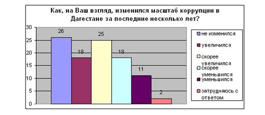 Рис. 7 Ответ респондентов на вопрос: «Изменился ли масштаб коррупции в Дагестане за последние годы?»