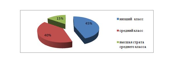 Рис. 4. Социальная структура населения Р. Дагестан, %