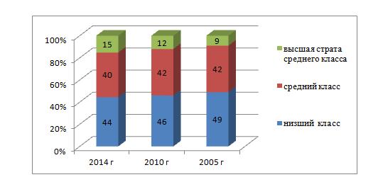 Рис.5. Социальная структура населения Р. Дагестана по размерам ежемесячных доходов, %