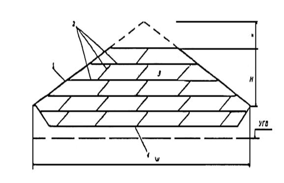Рисунок 1.6 - Схематический разрез полигона ТБО