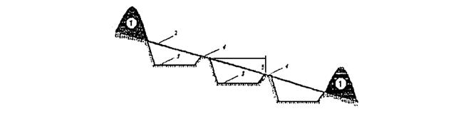 Рисунок 1.8 - Высотное размещение котлована в основании полигона
