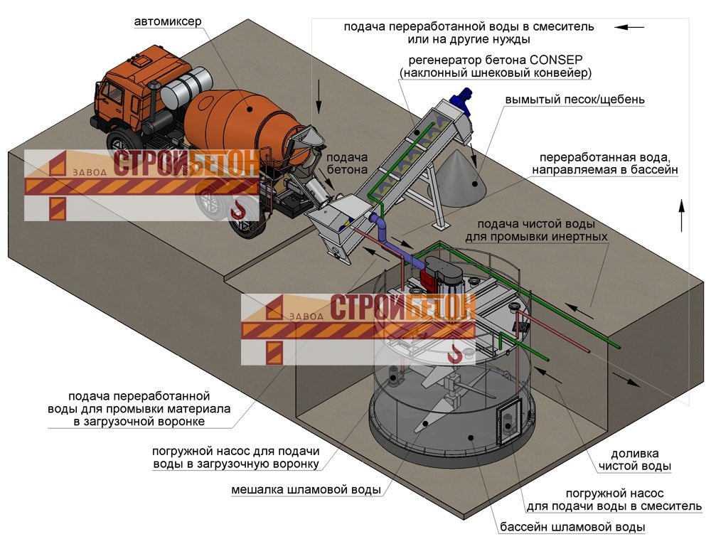 Анализ бетона купить бетон раствор в кемерово